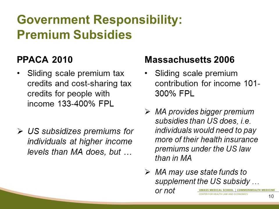 Government Responsibility: Premium Subsidies PPACA 2010 Sliding scale premium tax credits and cost-sharing tax credits for people with income % FPL  US subsidizes premiums for individuals at higher income levels than MA does, but … Massachusetts 2006 Sliding scale premium contribution for income % FPL  MA provides bigger premium subsidies than US does, i.e.