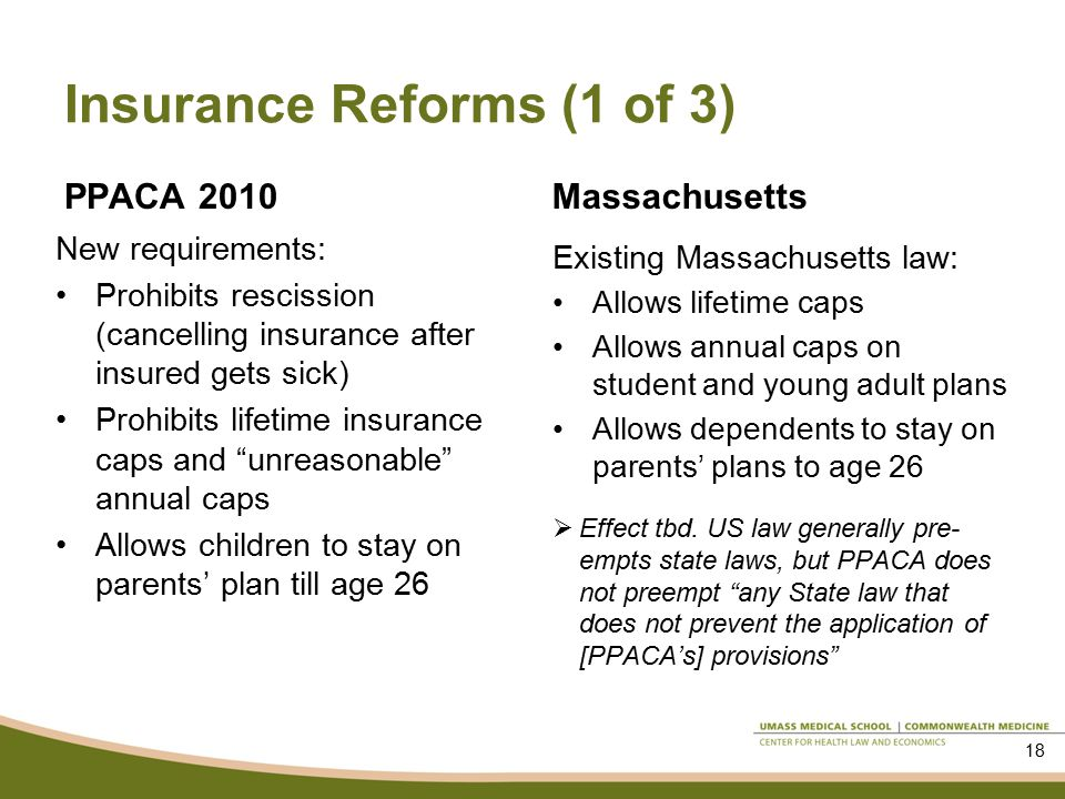 Insurance Reforms (1 of 3) PPACA 2010 New requirements: Prohibits rescission (cancelling insurance after insured gets sick) Prohibits lifetime insurance caps and unreasonable annual caps Allows children to stay on parents' plan till age 26 Massachusetts Existing Massachusetts law: Allows lifetime caps Allows annual caps on student and young adult plans Allows dependents to stay on parents' plans to age 26  Effect tbd.