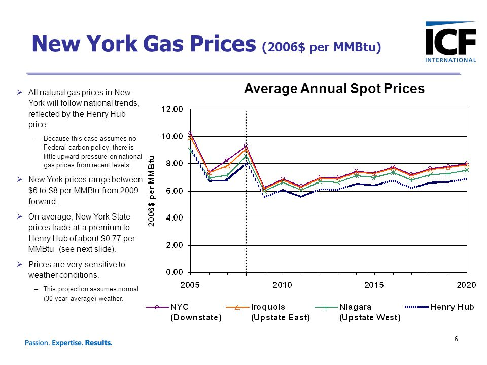 6 Average Annual Spot Prices  All natural gas prices in New York will follow national trends, reflected by the Henry Hub price.