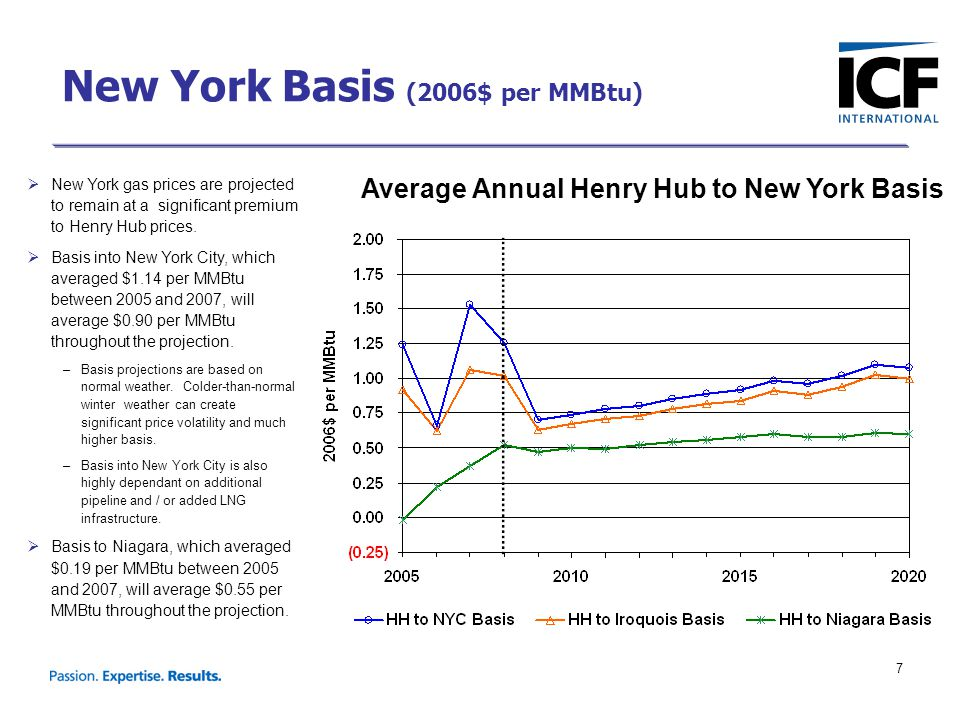 7  New York gas prices are projected to remain at a significant premium to Henry Hub prices.