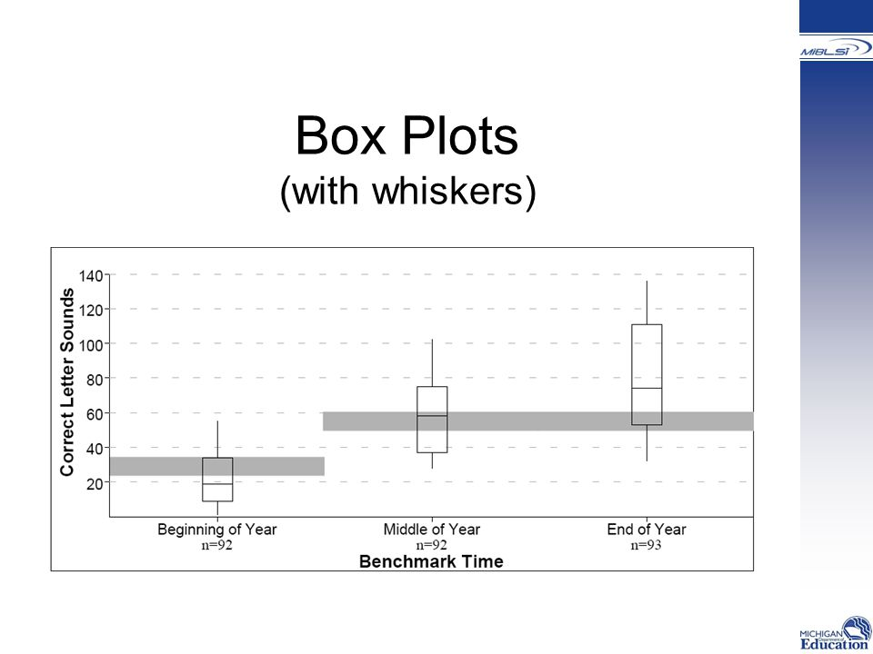 Box Plots (with whiskers)