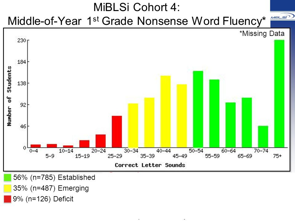 MiBLSi Cohort 4: Middle-of-Year 1 st Grade Nonsense Word Fluency* 56% (n=785) Established 35% (n=487) Emerging 9% (n=126) Deficit *Missing Data Questions: 1.What is the instructional priority.