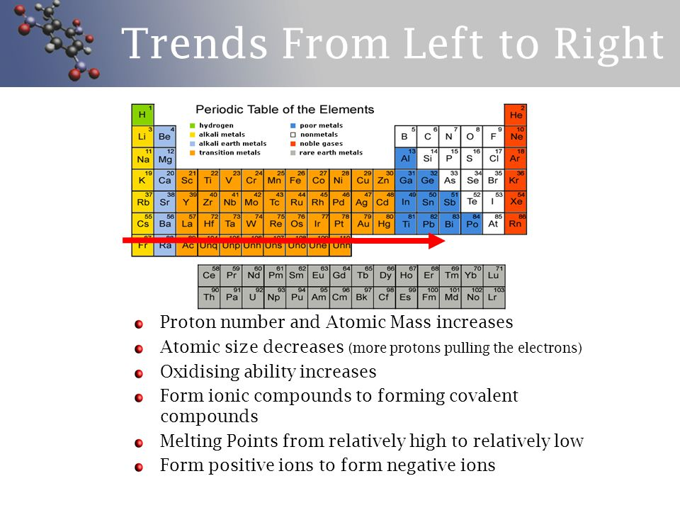 Periodic Table Melting Point Trends Gallery Periodic Table Of