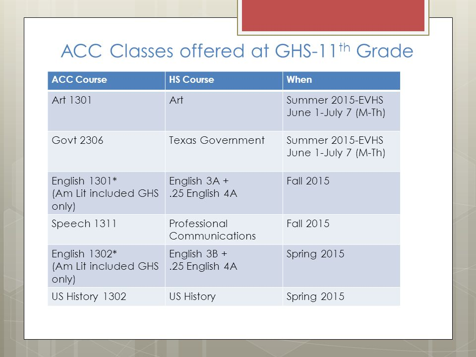 ACC Classes offered at GHS-11 th Grade ACC CourseHS CourseWhen Art 1301ArtSummer 2015-EVHS June 1-July 7 (M-Th) Govt 2306Texas GovernmentSummer 2015-EVHS June 1-July 7 (M-Th) English 1301* (Am Lit included GHS only) English 3A +.25 English 4A Fall 2015 Speech 1311Professional Communications Fall 2015 English 1302* (Am Lit included GHS only) English 3B +.25 English 4A Spring 2015 US History 1302US HistorySpring 2015