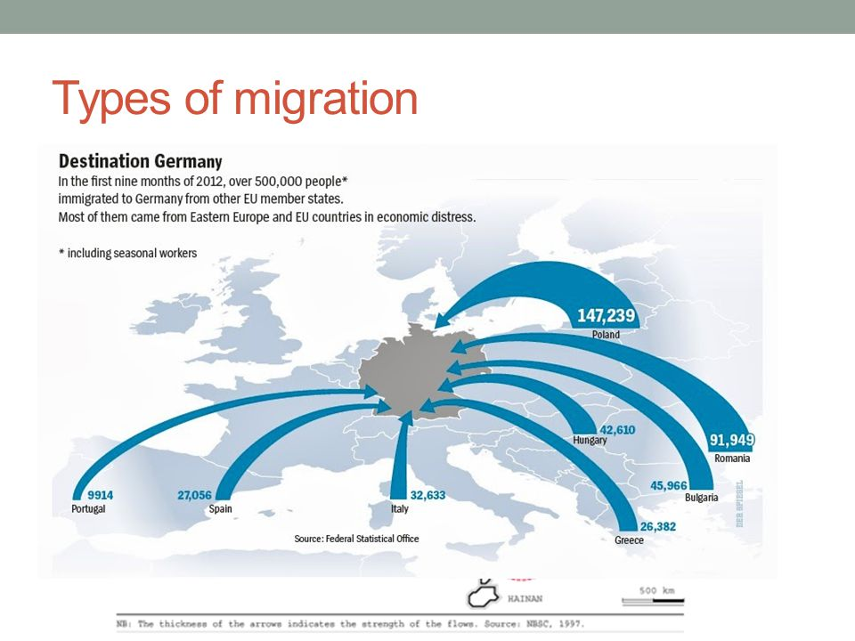 Types of migration International Migration – also called external migration.