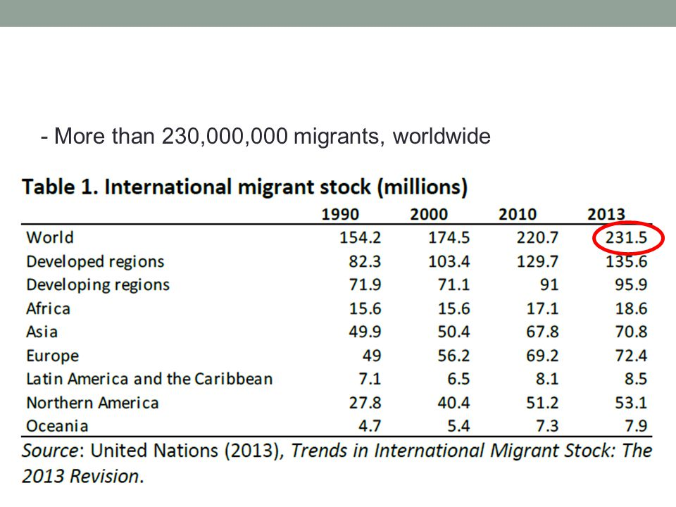 - More than 230,000,000 migrants, worldwide