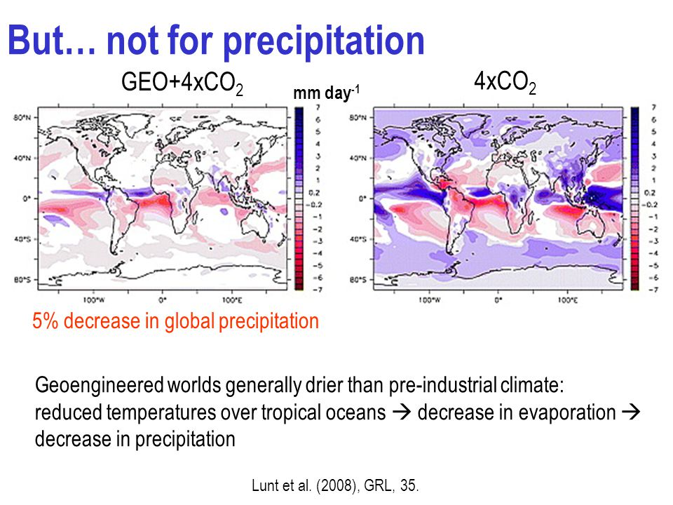 But… not for precipitation Geoengineered worlds generally drier than pre-industrial climate: reduced temperatures over tropical oceans  decrease in evaporation  decrease in precipitation 4xCO 2 GEO+4xCO 2 Lunt et al.