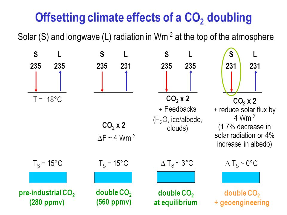 Offsetting climate effects of a CO 2 doubling Solar (S) and longwave (L) radiation in Wm -2 at the top of the atmosphere SL235 T = -18°C SL CO 2 x 2 + Feedbacks (H 2 O, ice/albedo, clouds) T S = 15°C  F ~ 4 Wm -2 SL235  T S ~ 3°C pre-industrial CO 2 (280 ppmv) double CO 2 (560 ppmv) double CO 2 at equilibrium SL231  T S ~ 0°C double CO 2 + geoengineering CO 2 x 2 + reduce solar flux by 4 Wm -2 (1.7% decrease in solar radiation or 4% increase in albedo)