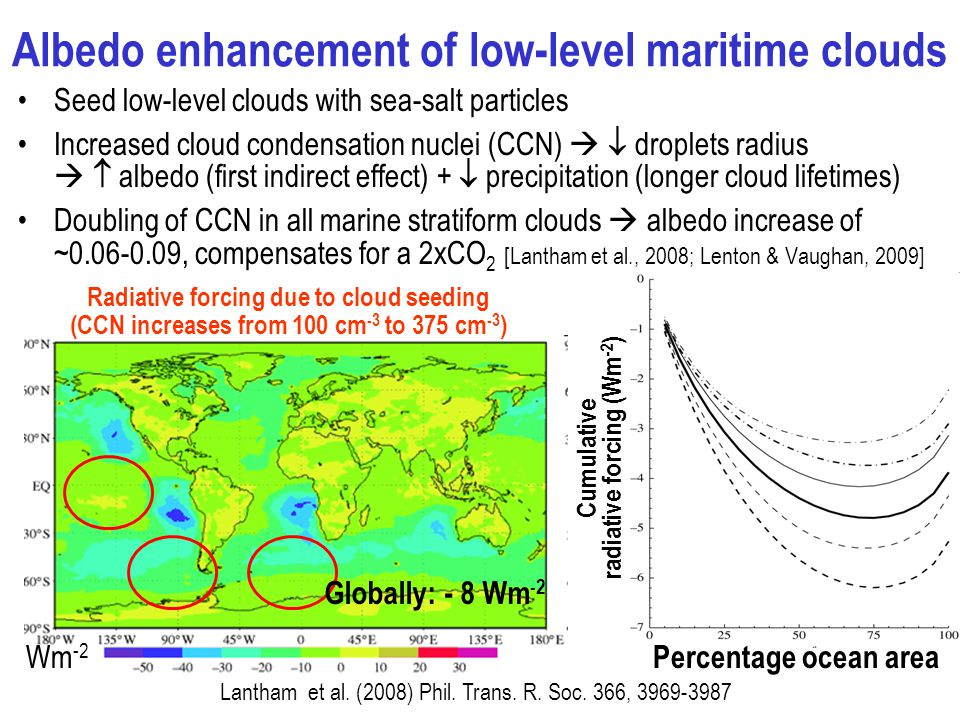 Albedo enhancement of low-level maritime clouds Seed low-level clouds with sea-salt particles Increased cloud condensation nuclei (CCN)   droplets radius   albedo (first indirect effect) +  precipitation (longer cloud lifetimes) Doubling of CCN in all marine stratiform clouds  albedo increase of ~ , compensates for a 2xCO 2 [Lantham et al., 2008; Lenton & Vaughan, 2009] Radiative forcing due to cloud seeding (CCN increases from 100 cm -3 to 375 cm -3 ) Lantham et al.
