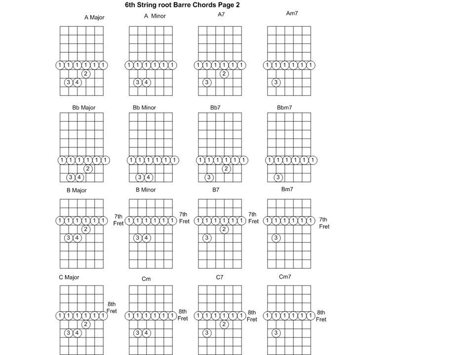 B Major Chord Guitar Finger Position Images Basic Guitar Chords