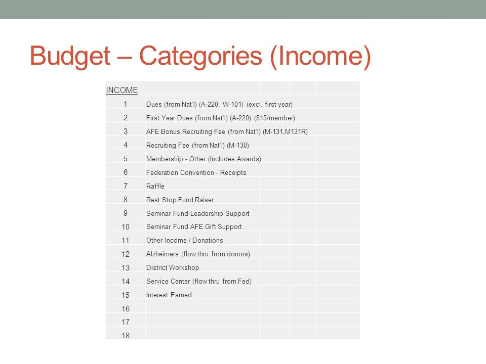 Budget – Categories (Income) INCOME 1 Dues (from Nat l) (A-220, W-101) (excl.