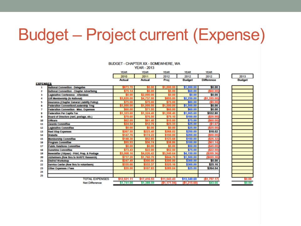 Budget – Project current (Expense)