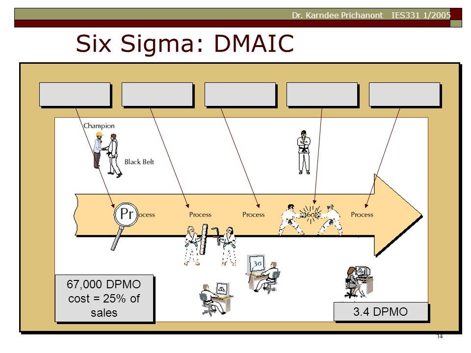 Dr. Karndee Prichanont IES331 1/2005 14 3.4 DPMO 67,000 DPMO cost = 25% of sales 67,000 DPMO cost = 25% of sales Six Sigma: DMAIC