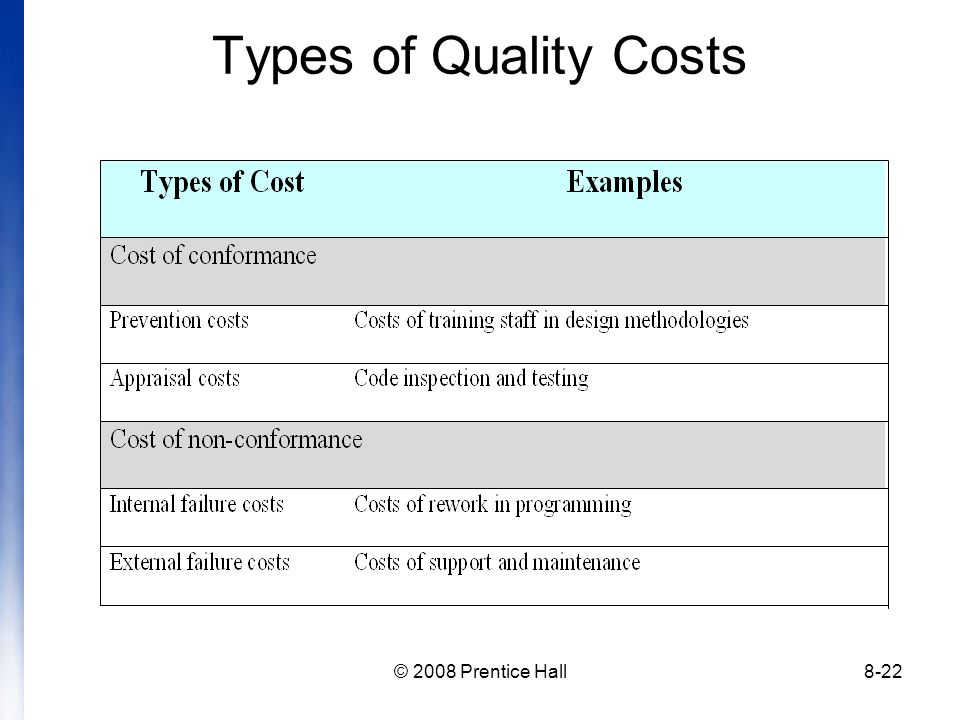 © 2008 Prentice Hall8-22 Types of Quality Costs