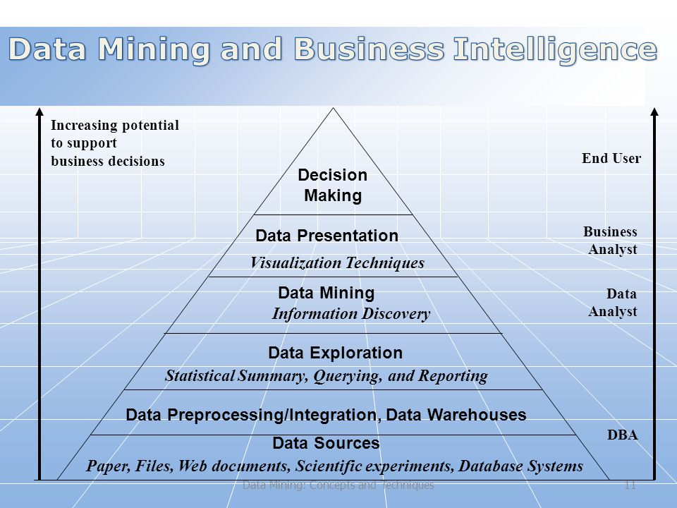 Data Mining: Concepts and Techniques11 Increasing potential to support business decisions End User Business Analyst Data Analyst DBA Decision Making Data Presentation Visualization Techniques Data Mining Information Discovery Data Exploration Statistical Summary, Querying, and Reporting Data Preprocessing/Integration, Data Warehouses Data Sources Paper, Files, Web documents, Scientific experiments, Database Systems