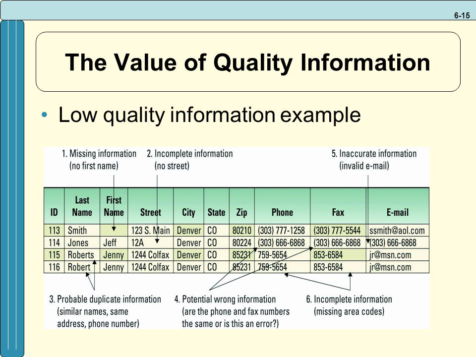 6-15 The Value of Quality Information Low quality information example