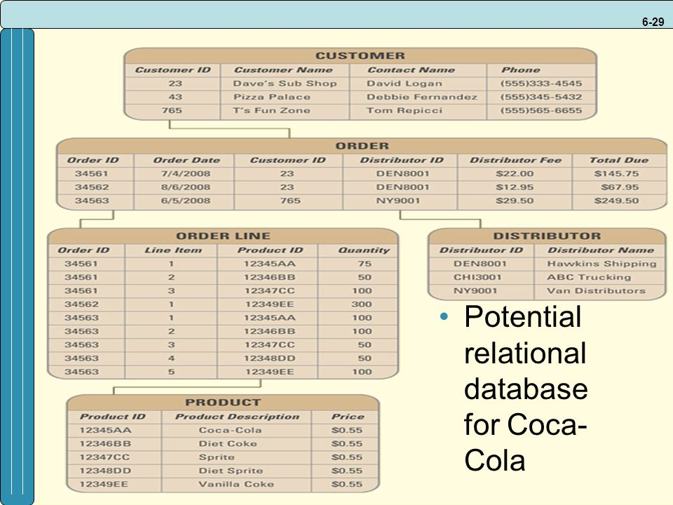 6-29 Potential relational database for Coca- Cola