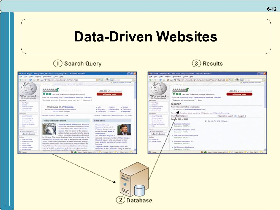 6-42 Data-Driven Websites
