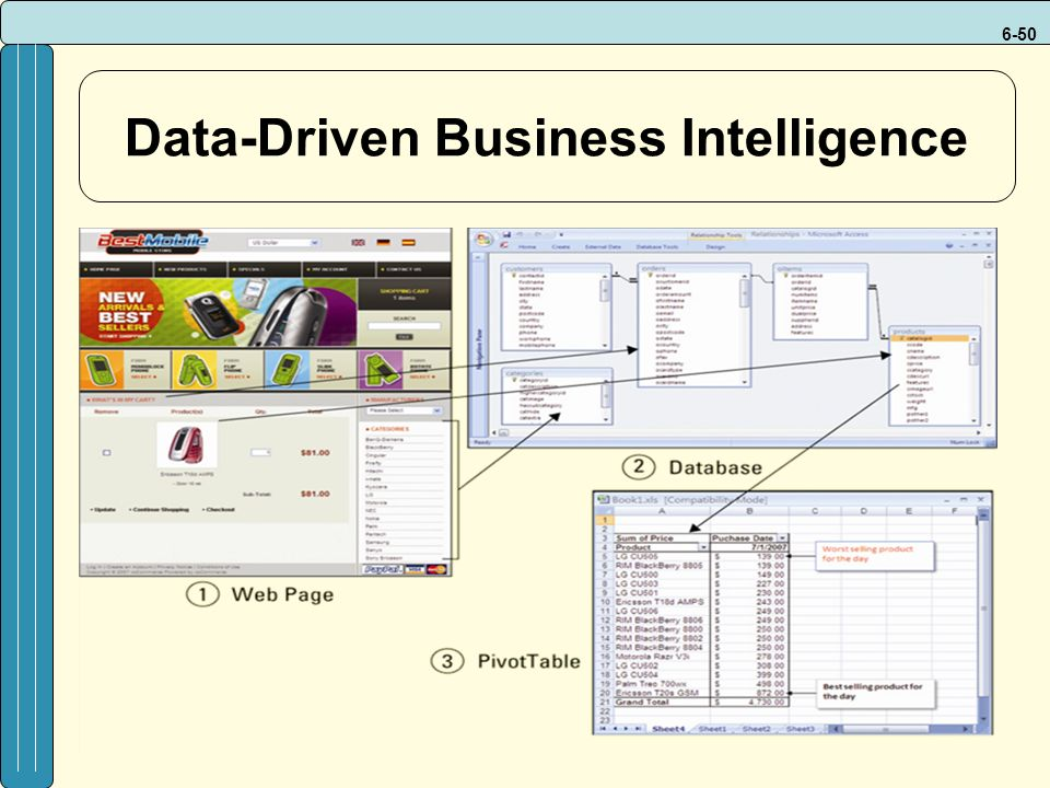 6-50 Data-Driven Business Intelligence