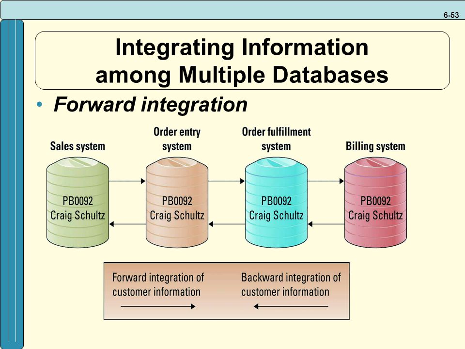 6-53 Integrating Information among Multiple Databases Forward integration