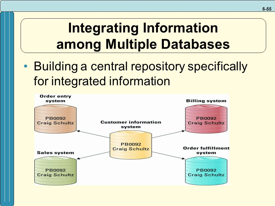 6-55 Integrating Information among Multiple Databases Building a central repository specifically for integrated information