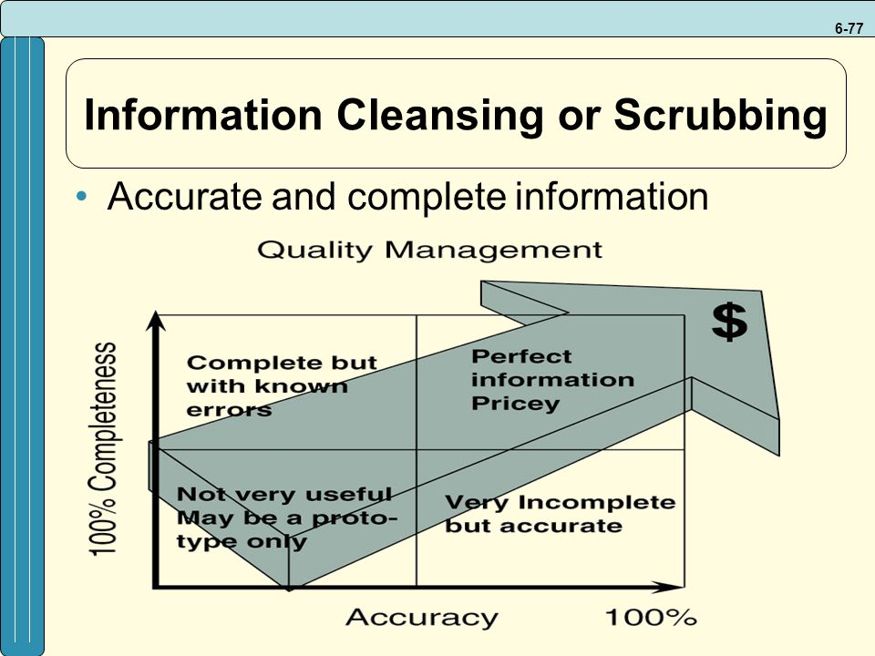 6-77 Information Cleansing or Scrubbing Accurate and complete information