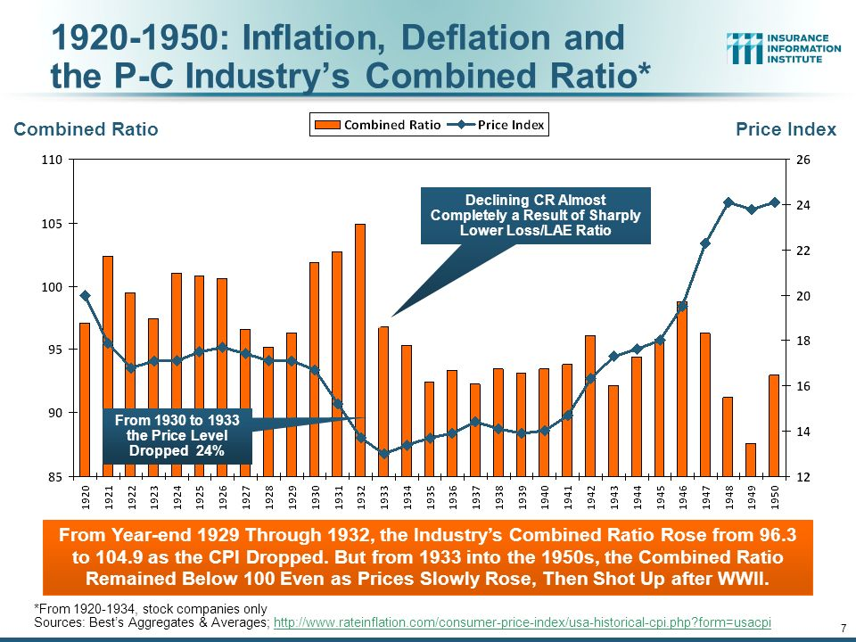 12/01/09 - 9pmeSlide – P6466 – The Financial Crisis and the Future of the P/C : Inflation, Deflation and the P-C Industry's Combined Ratio* *From , stock companies only Sources: Best's Aggregates & Averages;   form=usacpihttp://  form=usacpi From 1930 to 1933 the Price Level Dropped 24% Combined Ratio Price Index From Year-end 1929 Through 1932, the Industry's Combined Ratio Rose from 96.3 to as the CPI Dropped.
