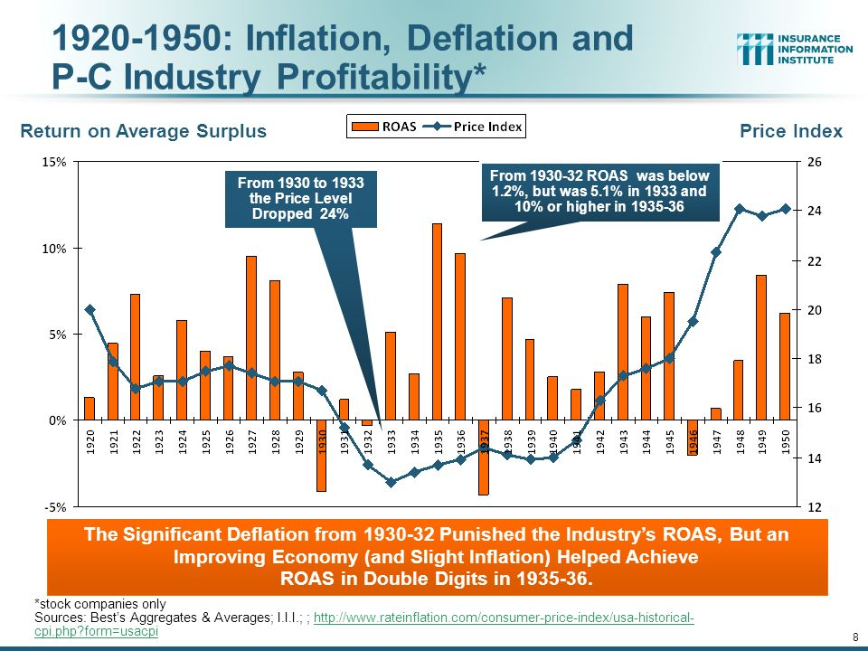 12/01/09 - 9pmeSlide – P6466 – The Financial Crisis and the Future of the P/C : Inflation, Deflation and P-C Industry Profitability* *stock companies only Sources: Best's Aggregates & Averages; I.I.I.; ;   cpi.php form=usacpihttp://  cpi.php form=usacpi From 1930 to 1933 the Price Level Dropped 24% Return on Average Surplus Price Index The Significant Deflation from Punished the Industry's ROAS, But an Improving Economy (and Slight Inflation) Helped Achieve ROAS in Double Digits in