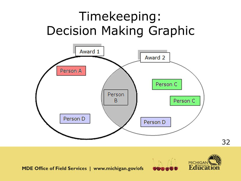 32 Timekeeping: Decision Making Graphic
