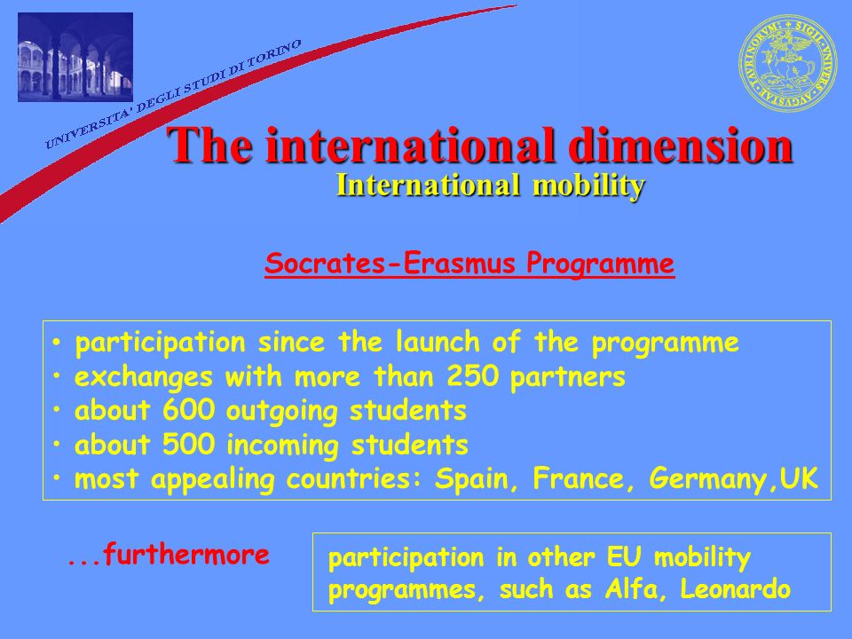 The international dimension International mobility participation since the launch of the programme exchanges with more than 250 partners about 600 outgoing students about 500 incoming students most appealing countries: Spain, France, Germany,UK Socrates-Erasmus Programme...furthermore participation in other EU mobility programmes, such as Alfa, Leonardo
