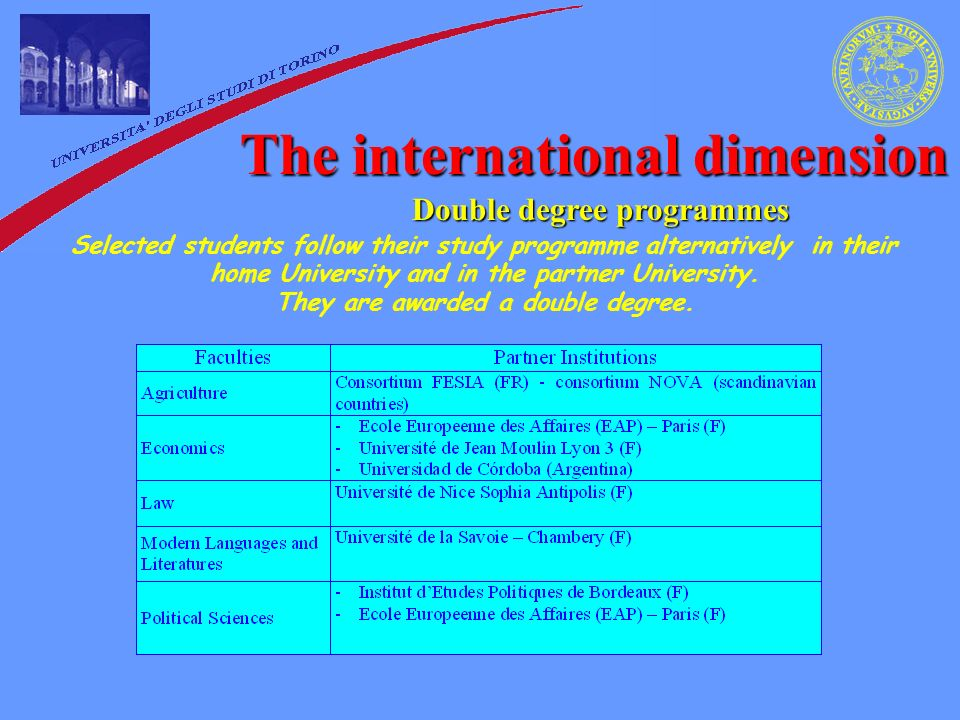 The international dimension Double degree programmes Selected students follow their study programme alternatively in their home University and in the partner University.