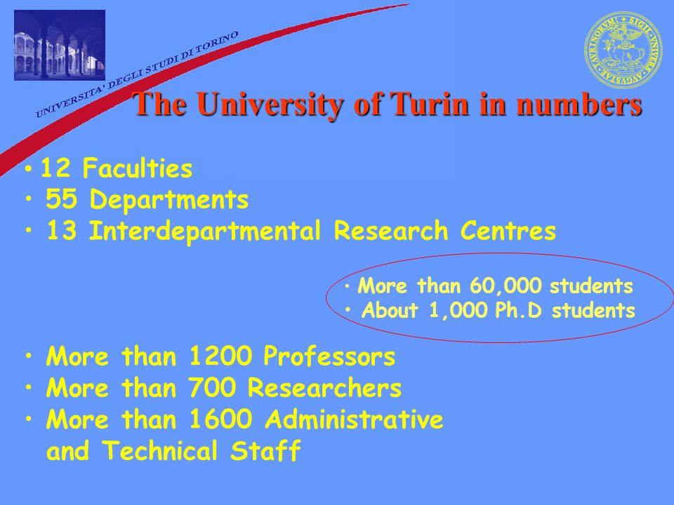 The University of Turin in numbers 12 Faculties 55 Departments 13 Interdepartmental Research Centres More than 1200 Professors More than 700 Researchers More than 1600 Administrative and Technical Staff More than 60,000 students About 1,000 Ph.D students