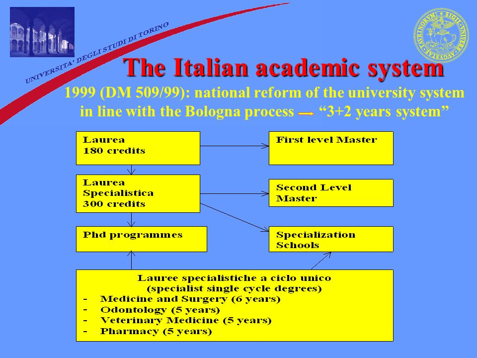 The Italian academic system 1999 (DM 509/99): national reform of the university system in line with the Bologna process 3+2 years system