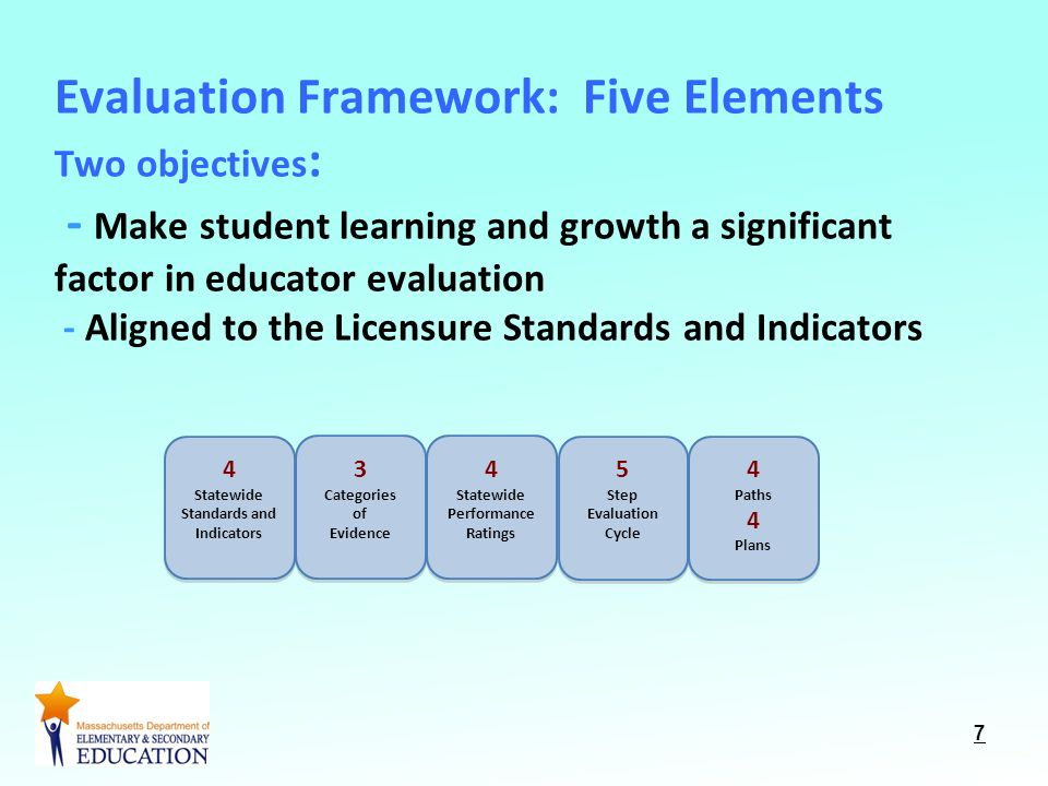 Evaluation Framework: Five Elements Two objectives : - Make student learning and growth a significant factor in educator evaluation - Aligned to the Licensure Standards and Indicators 7 4 Statewide Standards and Indicators 4 Statewide Standards and Indicators 4 Statewide Performance Ratings 4 Statewide Performance Ratings 3 Categories of Evidence 3 Categories of Evidence 5 Step Evaluation Cycle 5 Step Evaluation Cycle 4 Paths 4 Plans 4 Paths 4 Plans
