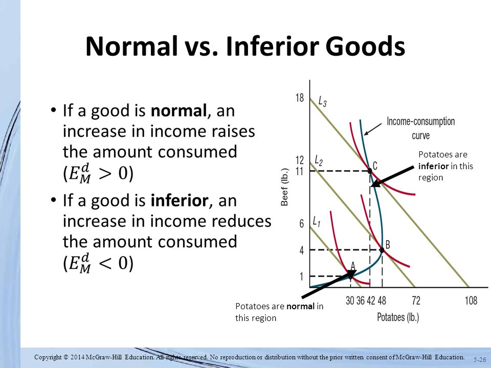 a comparison of normal good and inferior good What's the difference between a normal good and a the best way to learn about normal goods is with examples an inferior good however is one which as your.