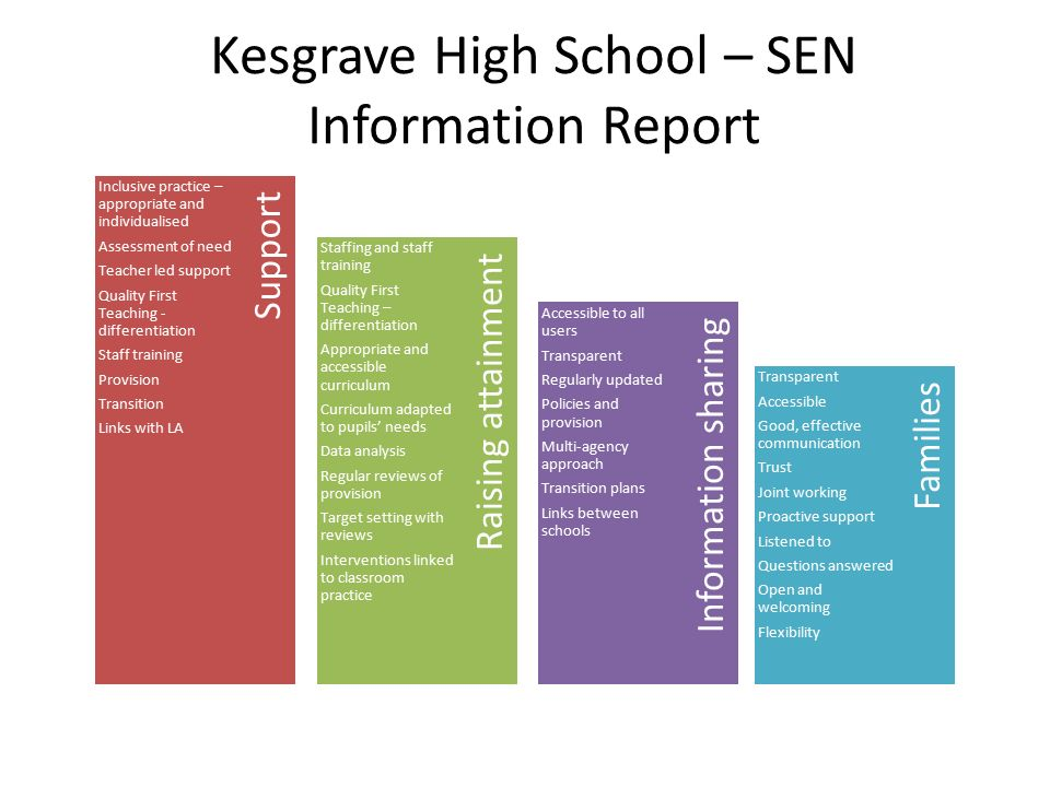 Kesgrave High School – SEN Information Report Information sharing Raising attainment Families Support Inclusive practice – appropriate and individualised Assessment of need Teacher led support Quality First Teaching - differentiation Staff training Provision Transition Links with LA Staffing and staff training Quality First Teaching – differentiation Appropriate and accessible curriculum Curriculum adapted to pupils' needs Data analysis Regular reviews of provision Target setting with reviews Interventions linked to classroom practice Accessible to all users Transparent Regularly updated Policies and provision Multi-agency approach Transition plans Links between schools Transparent Accessible Good, effective communication Trust Joint working Proactive support Listened to Questions answered Open and welcoming Flexibility