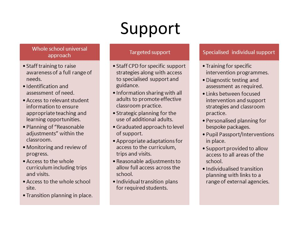 Support Whole school universal approach Staff training to raise awareness of a full range of needs.