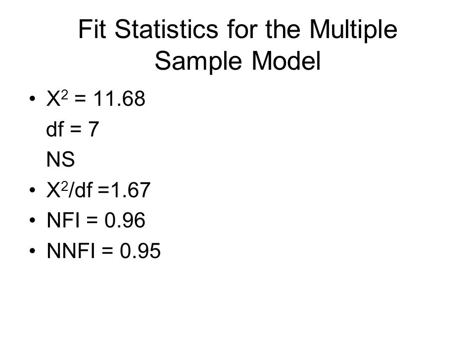 Fit Statistics for the Multiple Sample Model Χ 2 = df = 7 NS Χ 2 /df =1.67 NFI = 0.96 NNFI = 0.95