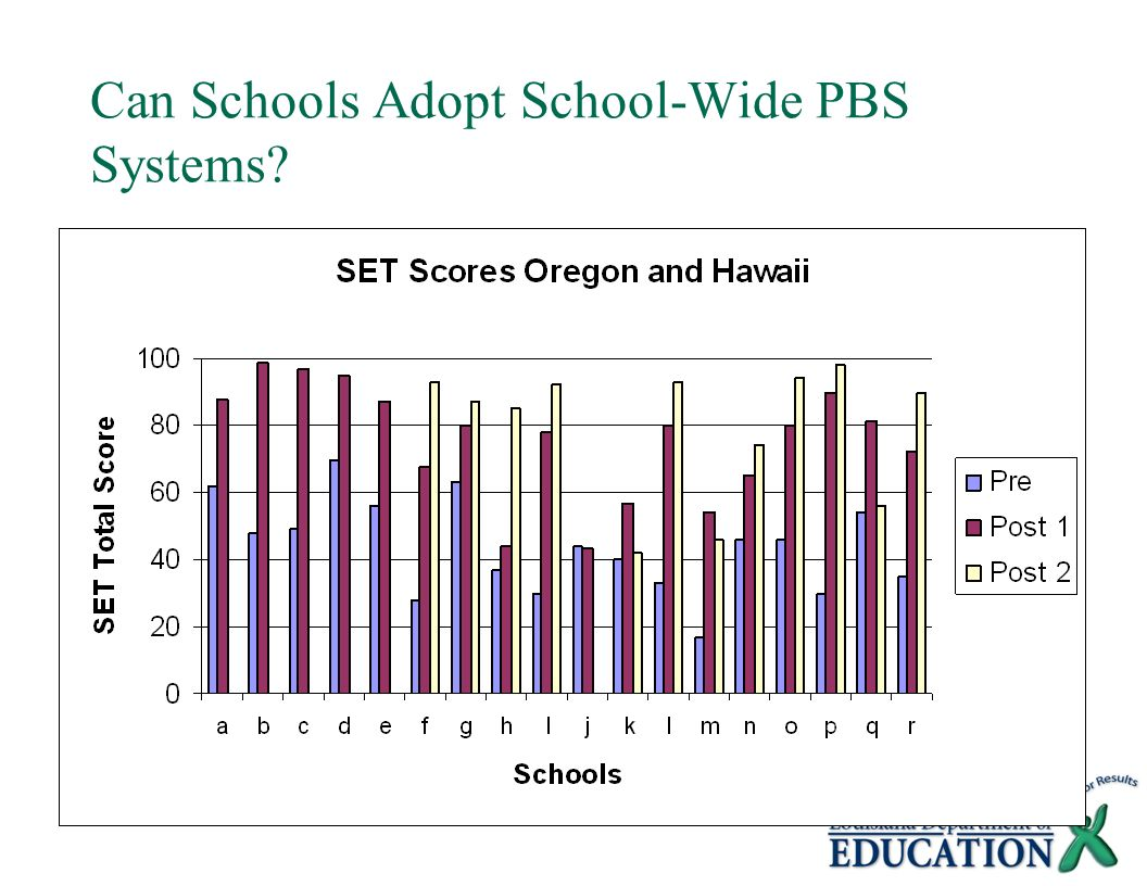 Can Schools Adopt School-Wide PBS Systems