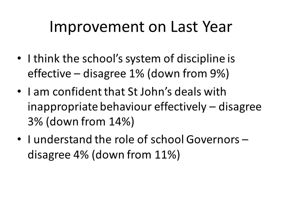Improvement on Last Year I think the school's system of discipline is effective – disagree 1% (down from 9%) I am confident that St John's deals with inappropriate behaviour effectively – disagree 3% (down from 14%) I understand the role of school Governors – disagree 4% (down from 11%)