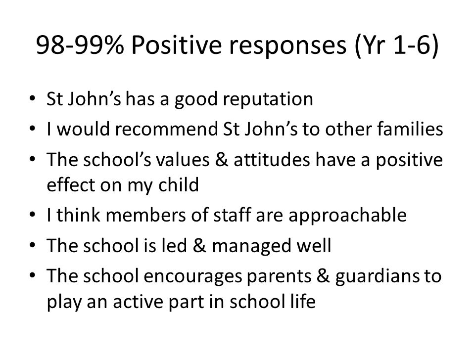 98-99% Positive responses (Yr 1-6) St John's has a good reputation I would recommend St John's to other families The school's values & attitudes have a positive effect on my child I think members of staff are approachable The school is led & managed well The school encourages parents & guardians to play an active part in school life