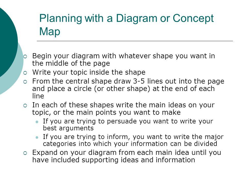 How to write a basic essay