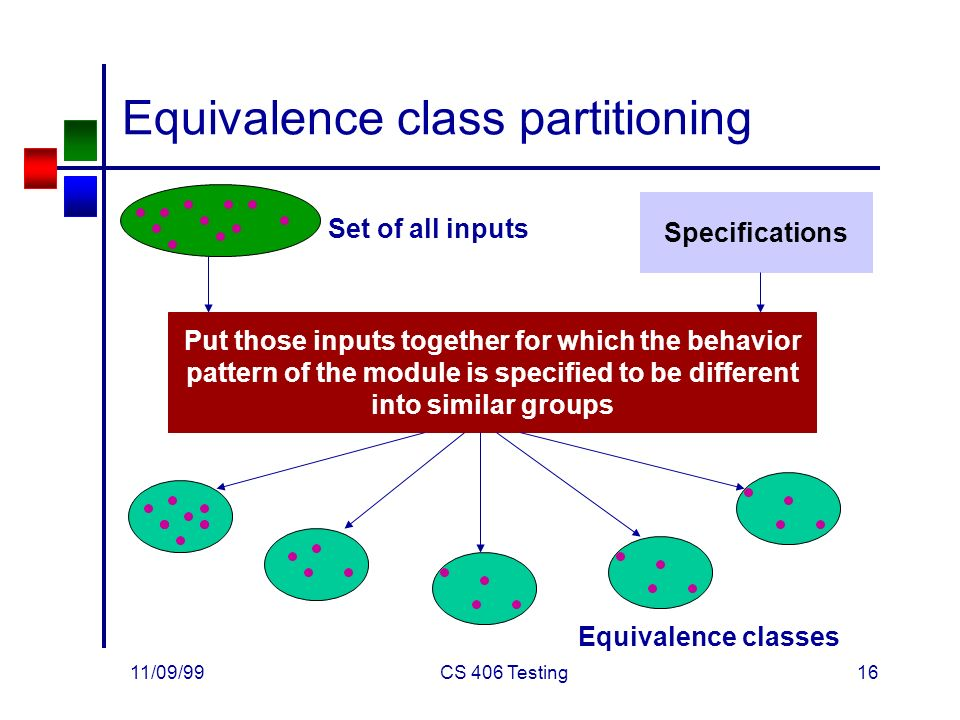 11/09/99CS 406 Testing16 Equivalence class partitioning Set of all inputs Specifications Put those inputs together for which the behavior pattern of the module is specified to be different into similar groups Equivalence classes