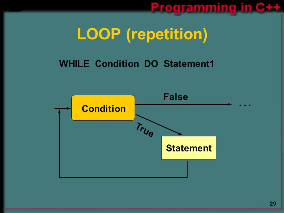 29 LOOP (repetition) Statement Condition... False True WHILE Condition DO Statement1