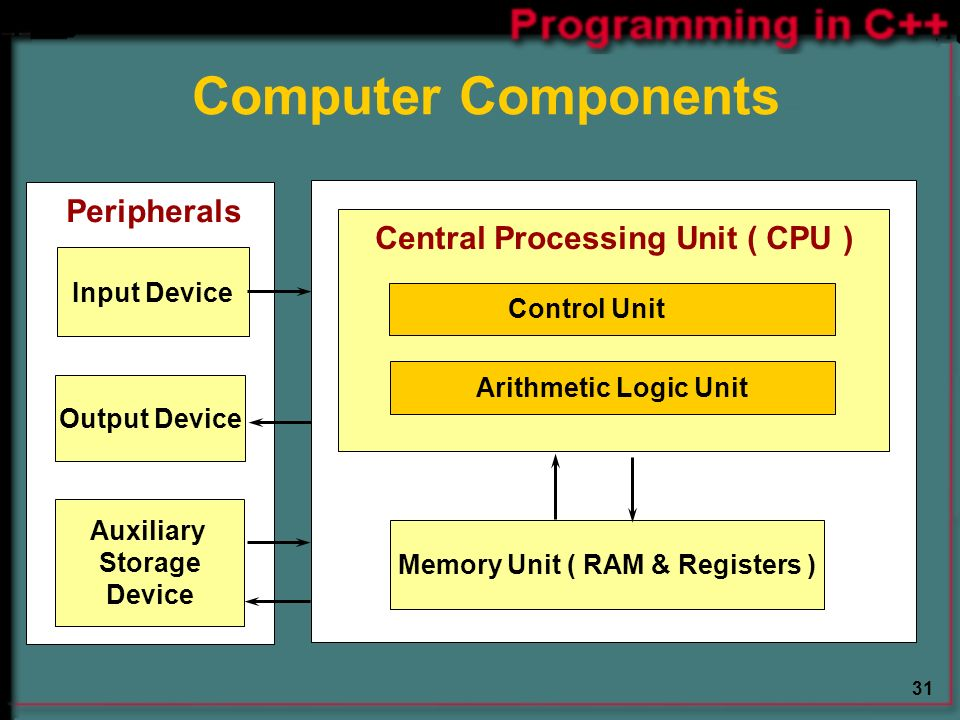 31 Computer Components Arithmetic Logic Unit Control Unit Auxiliary Storage Device Memory Unit ( RAM & Registers ) Central Processing Unit ( CPU ) Input Device Output Device Peripherals