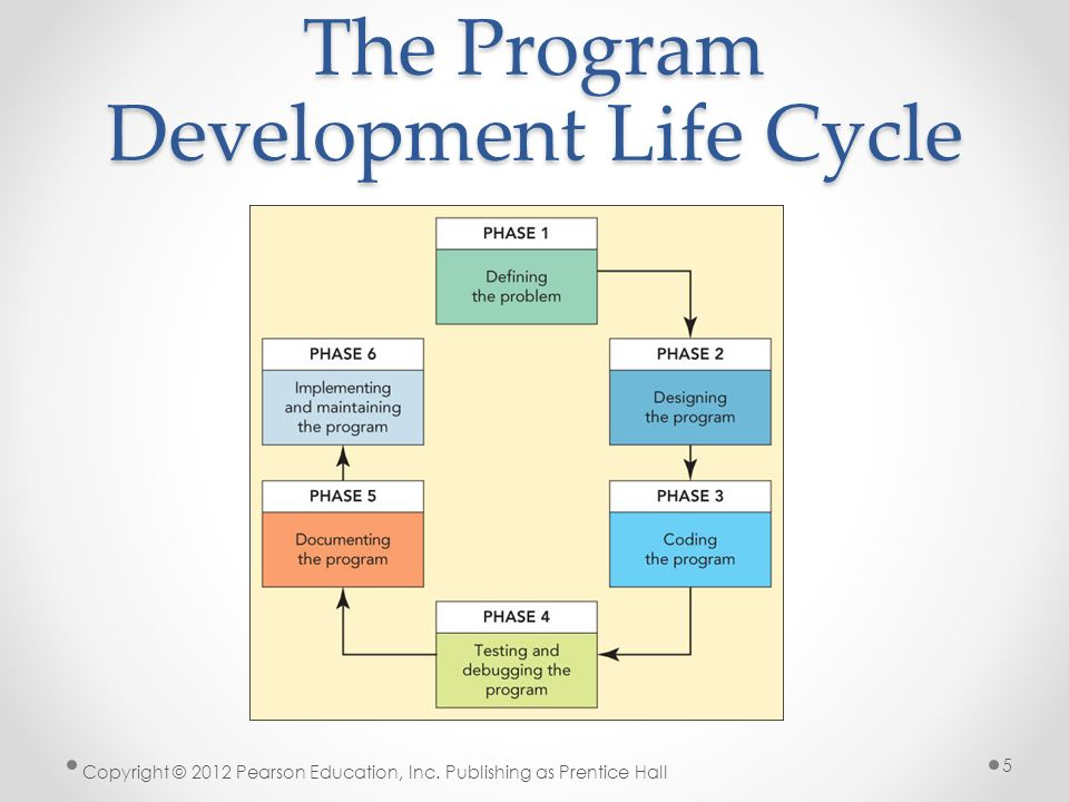 Computers are your future twelfth edition chapter 11 program the program development life cycle copyright 2012 pearson education inc ccuart Gallery