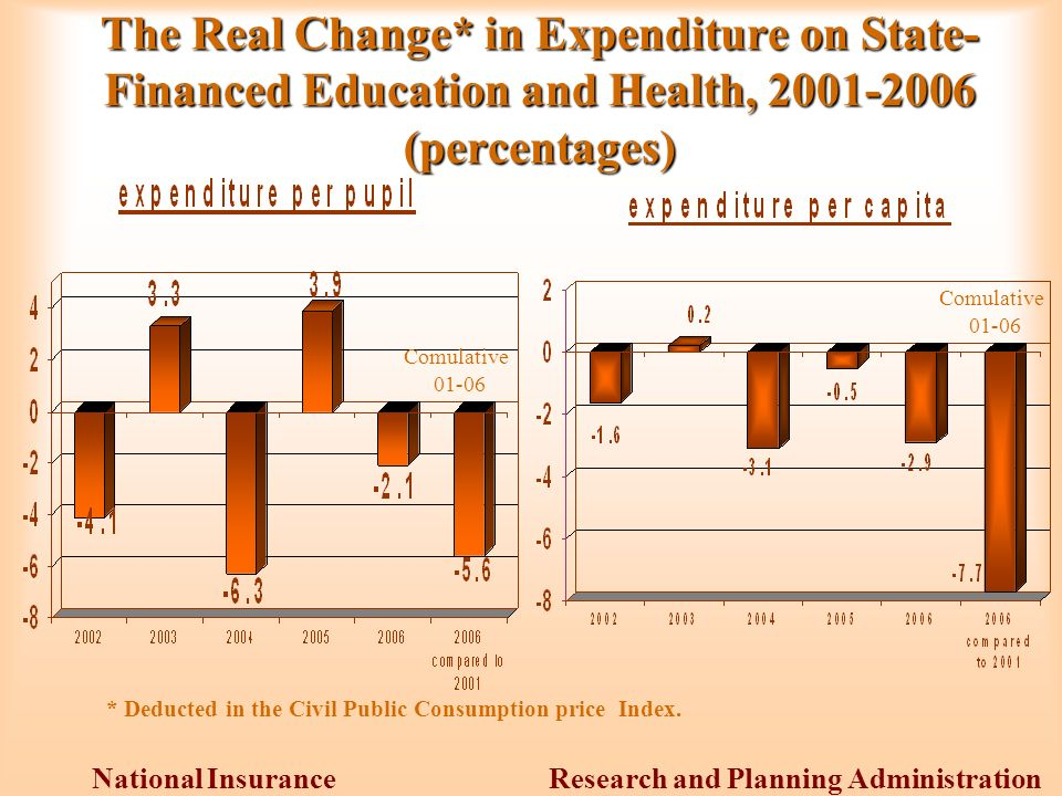 Research and Planning Administration National Insurance Institute The Real Change* in Expenditure on State- Financed Education and Health, (percentages) * Deducted in the Civil Public Consumption price Index.