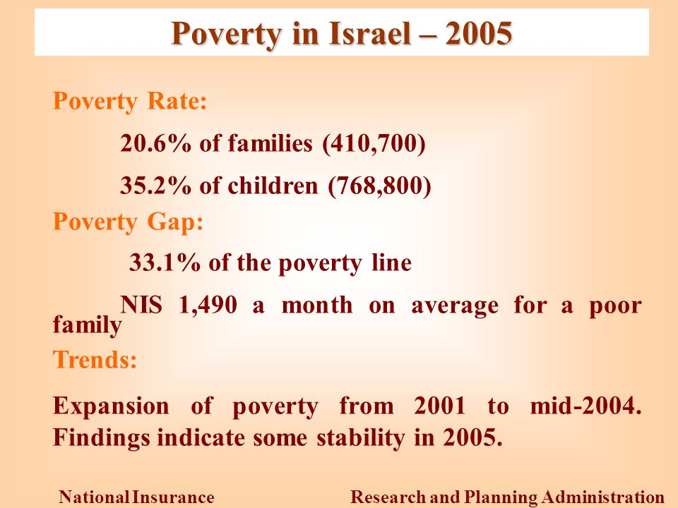 Research and Planning Administration National Insurance Institute Poverty in Israel – 2005 Poverty Rate: 20.6% of families (410,700) 35.2% of children (768,800) Poverty Gap: 33.1% of the poverty line NIS 1,490 a month on average for a poor family Trends: Expansion of poverty from 2001 to mid-2004.