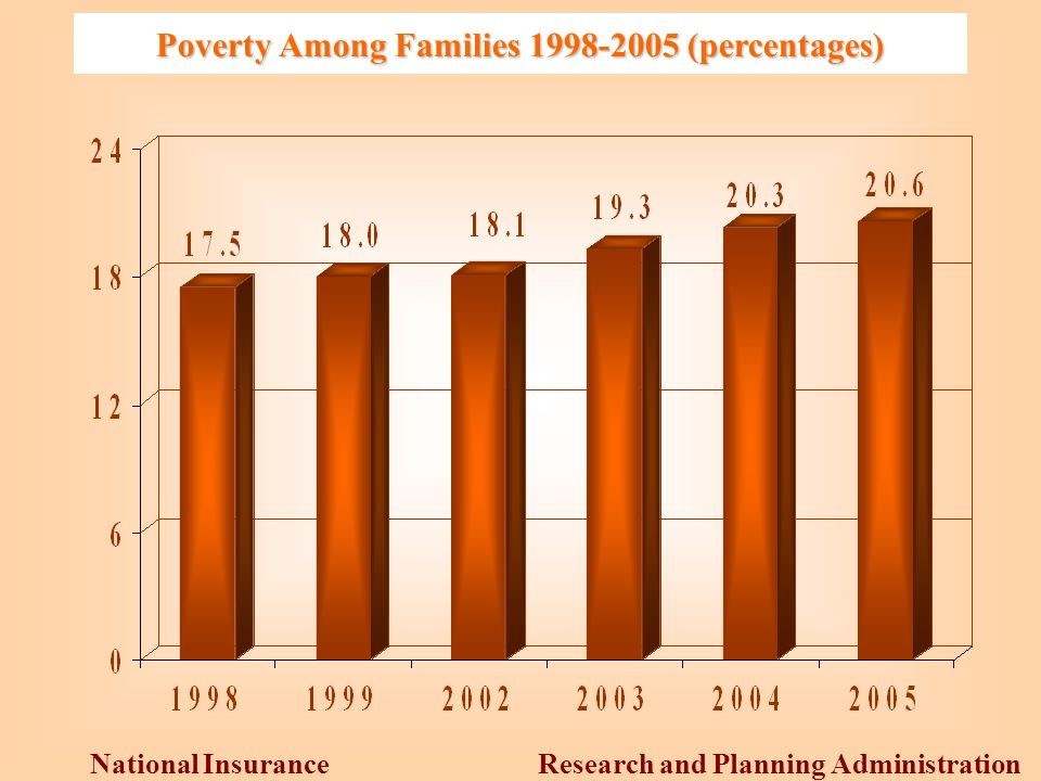 Research and Planning Administration National Insurance Institute Poverty Among Families (percentages)