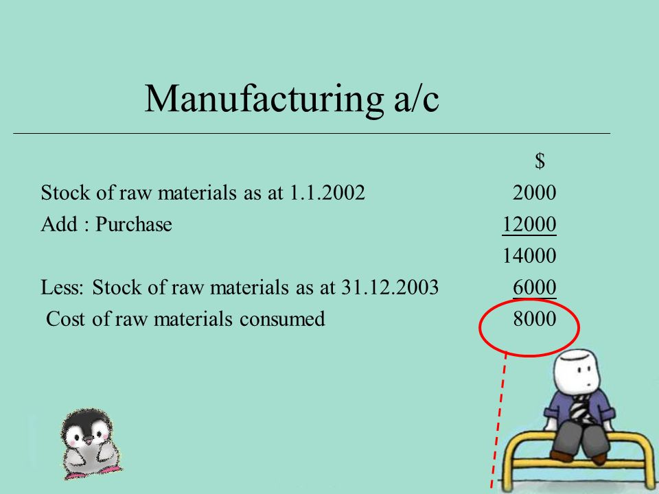 Manufacturing a/c $ Stock of raw materials as at Add : Purchase Less: Stock of raw materials as at Cost of raw materials consumed 8000